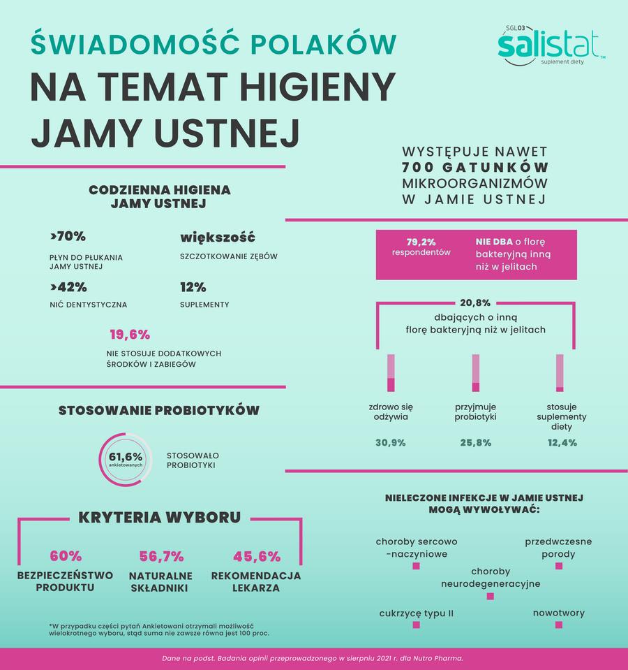 Polacy są świadomi wpływu stanu jamy ustnej na inne obszary zdrowia, ale…